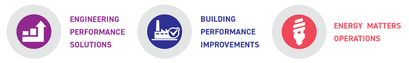 Improving Building Performance Process