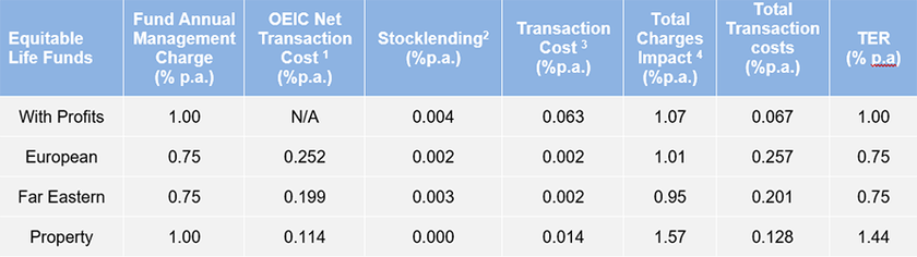 Transaction costs and charges information